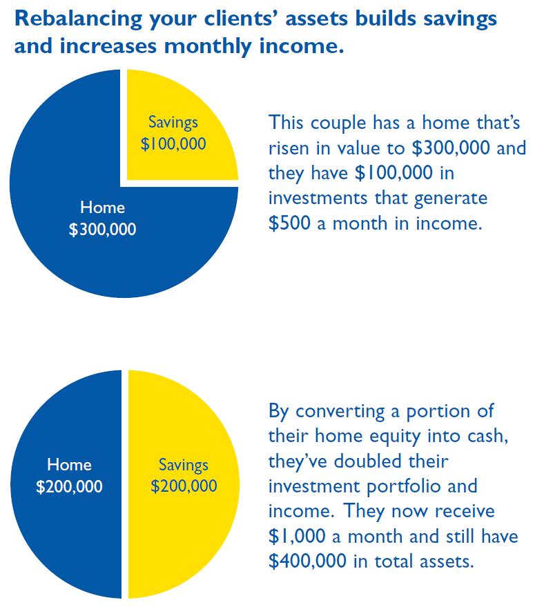 CHIP Reverse Mortgage For Seniors