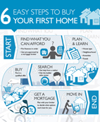 Steps Infographic Buy Home